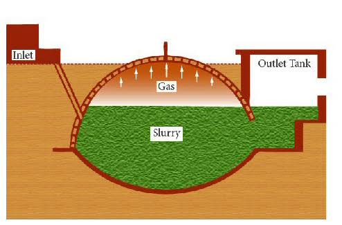 Gobar gas plant photo